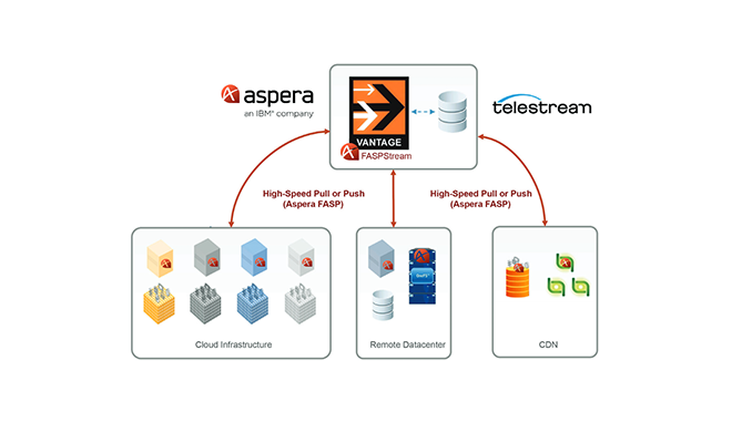 How to integrate Aspera FASP into the Vantage workflow