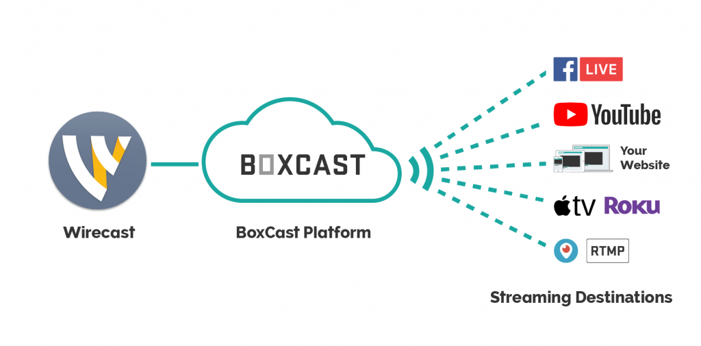 BoxCast integration with Wirecast