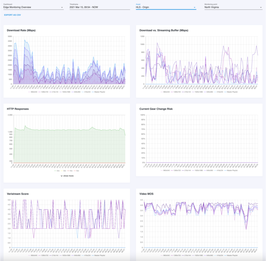 Charts showing edge monitoring overview for load testing including download rate, buffering, http responses, and scoring.