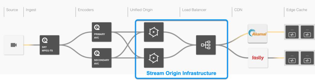 Load-balanced Pair of Origin Servers