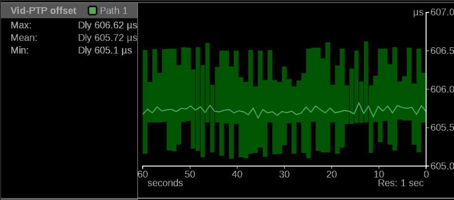 IP Video: Analyzing Stream Timing with a Waveform Monitor
